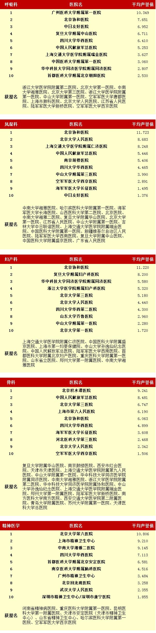 """最新! 复旦版""""中国医院排名""""和""""中国医院专业排名""""正式公布"""