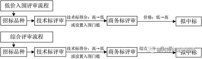 关于中国医疗用品集中采购分四个阶段的10个趋势